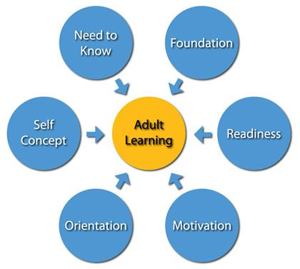 Adult Learning Theories - Adult Education and