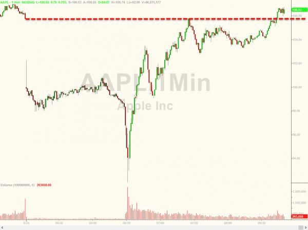 """Did Tim Cook Violate Regulation """"Fair Disclosure"""" By Emailing Jim Cramer To Save AAPL Stock This Morning 
