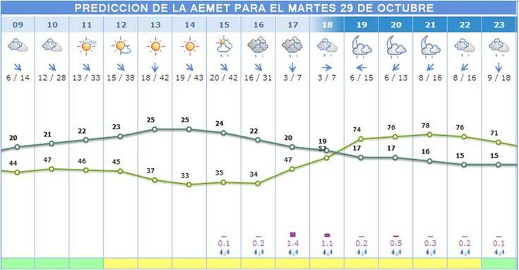 La AEMET predice para mañana bajada de la temperatura y posibilidad de tormentas