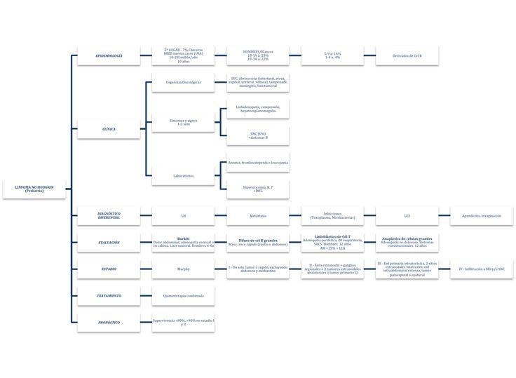 Mapa conceptual de Linfoma No Hodgkin