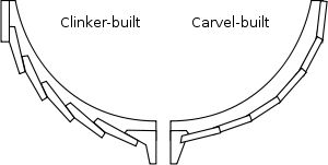 A line drawing showing the difference between Clinker Built/Lapstrake and Carvel Built Hulls