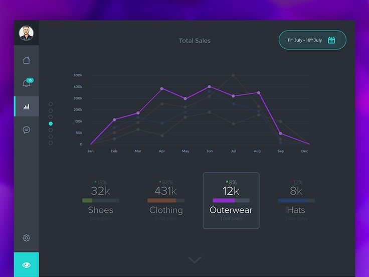 Dribbble - Sales Dashboard by Bradley Bussolini