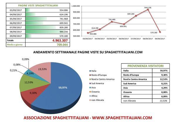 Andamento settimanale pagine viste su spaghettitaliani.com dal giorno 03/09/2017 al giorno 09/09/2017
