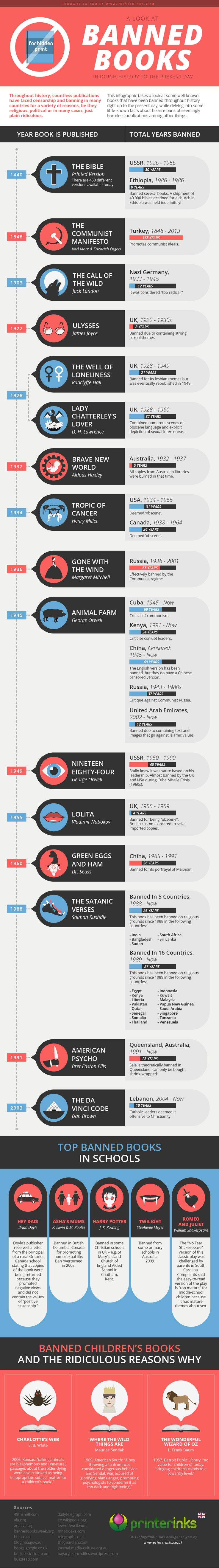 Infographic of the history of Banned Books   http://www.bannedlibrary.com/blog/2015/3/20/banned-books-infographic-charts-history-of-hella-evil-censorship