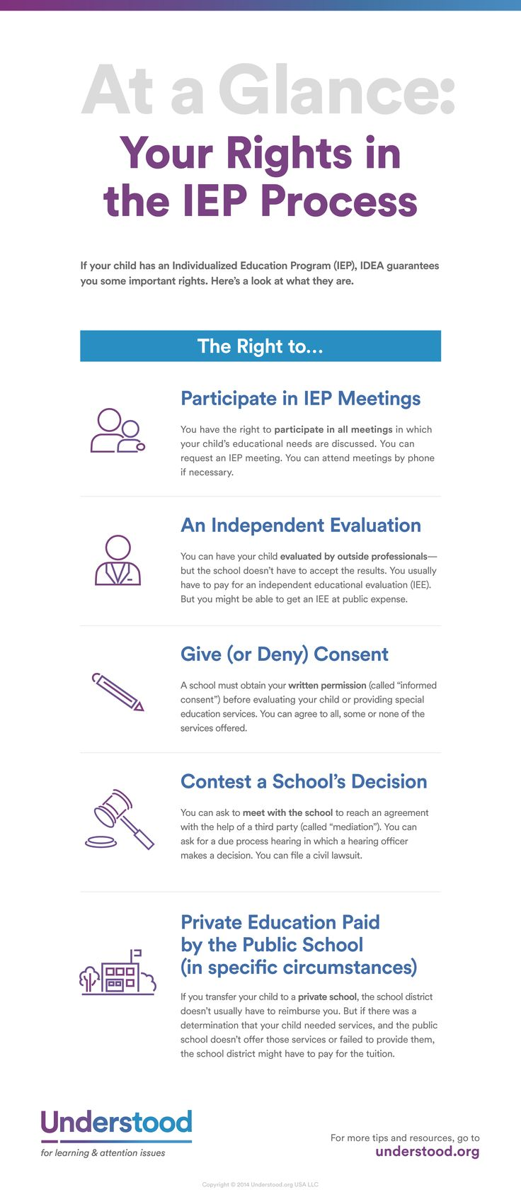 Graphic of At a Glance: Your Rights in the IEP Process