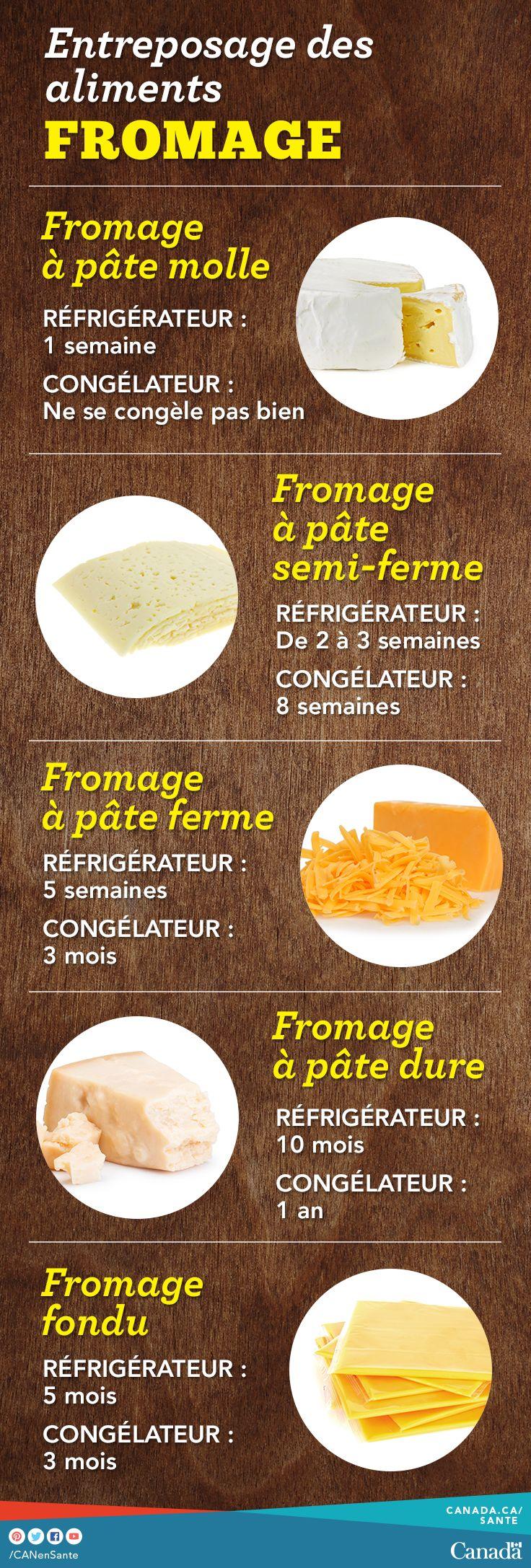 Obtenez des conseils sur l'entreposage sécuritaire du fromage et d'autres produits laitiers, de la viande, des œufs, des légumes et des restes de table : http://canadiensensante.gc.ca/eating-nutrition/healthy-eating-saine-alimentation/safety-salubrite/tips-conseils/storage-entreposage-fra.php#a5