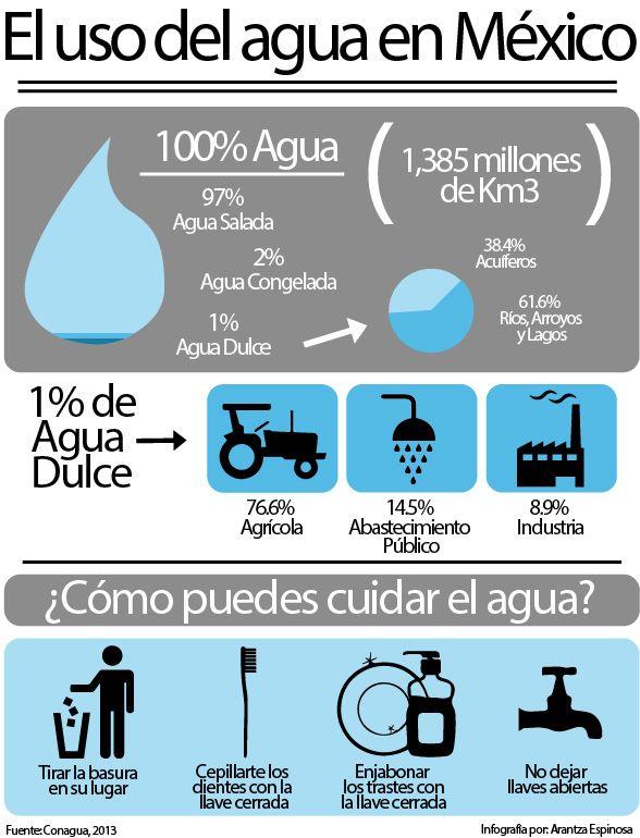 Infograf a sobre el uso del agua en m xico curso for Bungalows sobre el agua en mexico