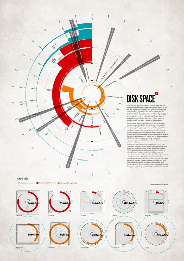 Digital Nostalgia A set of information graphics which examine the technological…