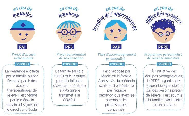 PAP  : Plan d'Accompagnement Personnalisé