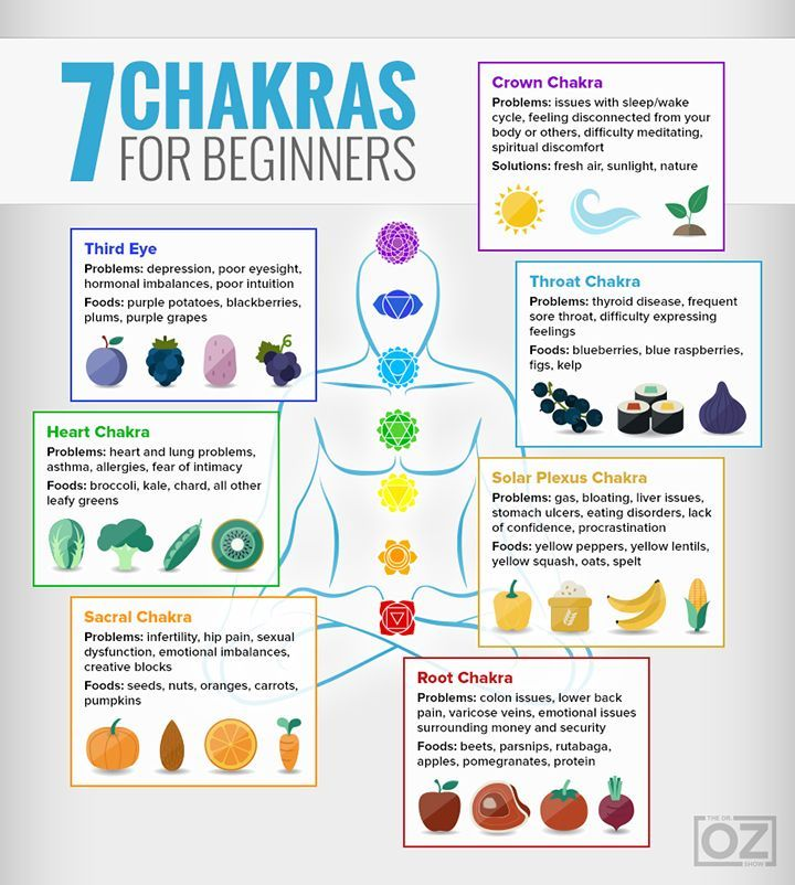 Blood Pressure: Highs, Lows: The Chakra Guide for Beginners