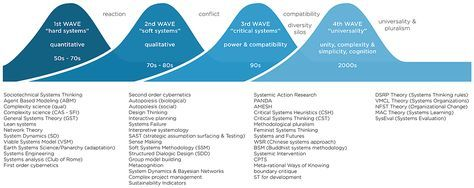 Review of Systems Thinking waves1st: Hadr Systems, 2nd: Soft Systems, 3rd: Critical Systems. 4th: Universality.