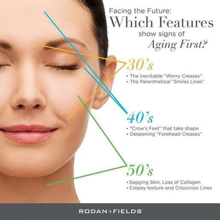 Aging: FUN FACTS: Collagen Production Peaks