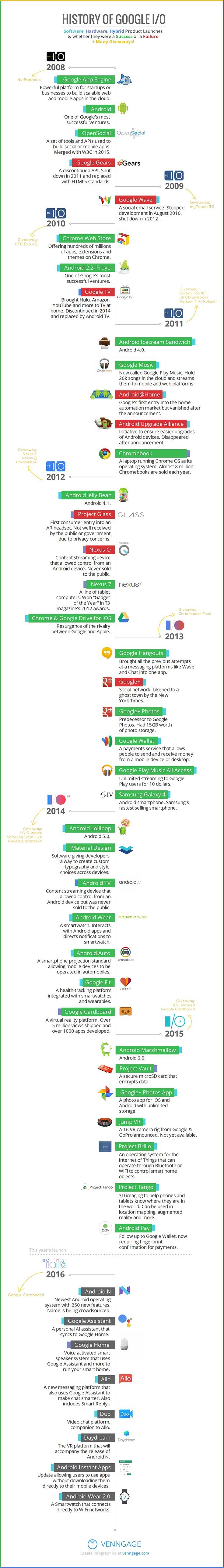 Infographic: History of Google I/O conferences, I've had the pleasure to attend the one in 2012!