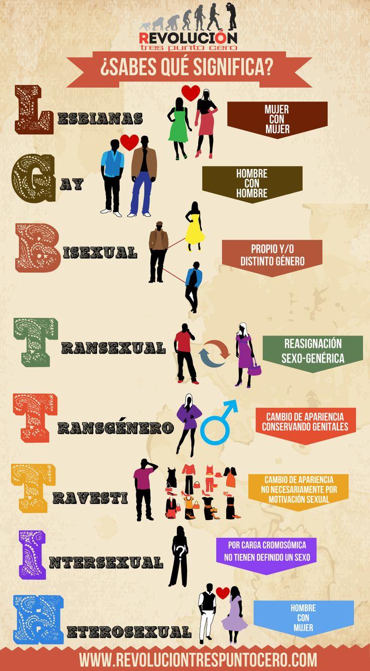 ¿Sabes qué significa LGBTTTIH?   Revolución