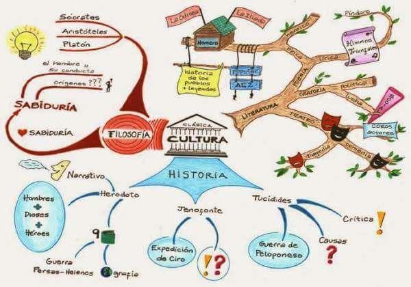 Ejemplos de mapas mentales para actividades de historia