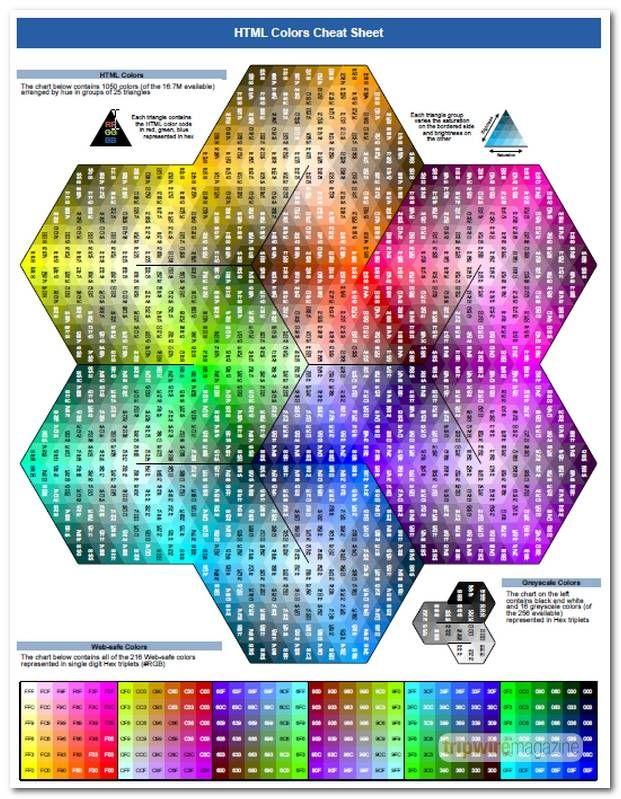 60 Useful Web Developer Cheat Sheet Collection