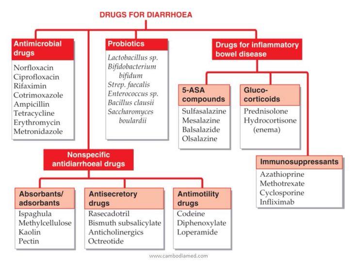 Loperamide triamterene
