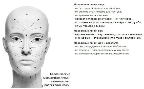 Массаж лица. Техника