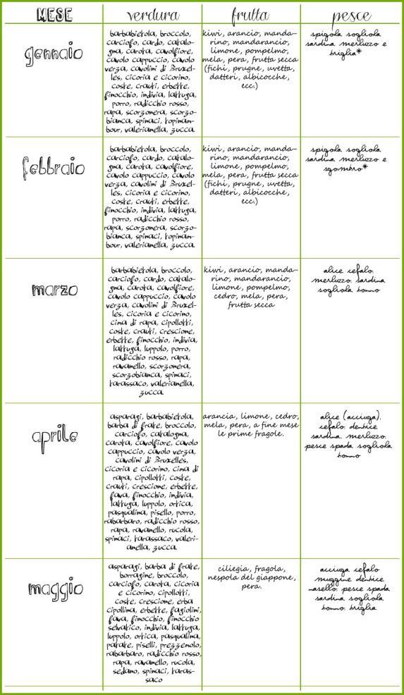 calendario frutta di stagione mese_ verdura_pesce_frutta