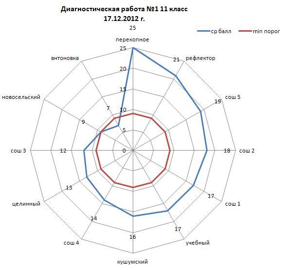 Божинова бондаренко евлахова физика тетрадь для лабораторных работ 9 класс