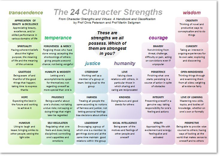 Which Character Strengths are Most Predictive of Well-Being? - Beautiful Minds - Scientific American Blog Network