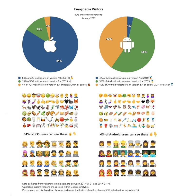 The Google design team were months ahead of Apple with new emoji in the past year. Support for the latest emojis came to Android in the major Nougat release in August of 2016. Yet the vast majority of Android users still can't see these new emojis. Instead, they see this: