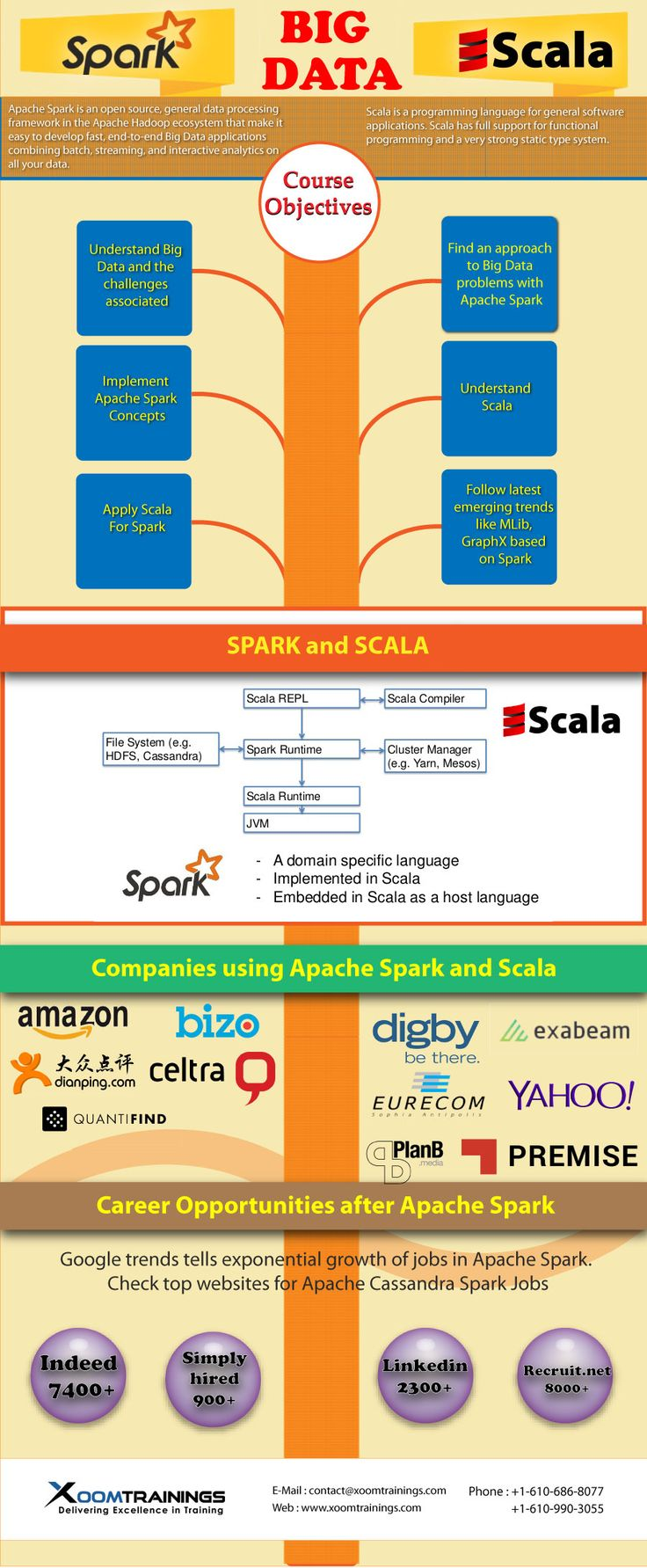 Apache Spark & Scala Online Training helps you learn how to run Spark on Scale, with live tutorials.
