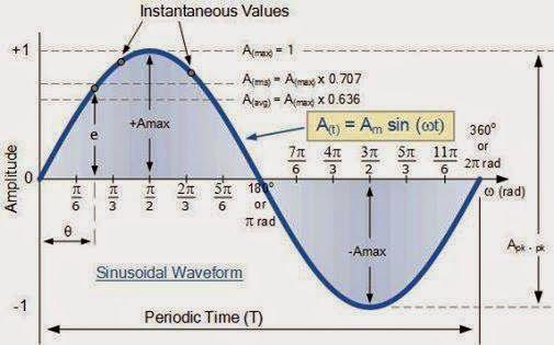 Periodic Waveform – Electrical Engineering Pics: Periodic WaveformBouts
