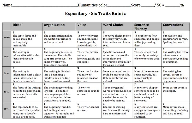 student friendly essay rubric An easy way to evaluate student writing is to create a rubric this helps students improve their writing skills by determining what area they need help in.