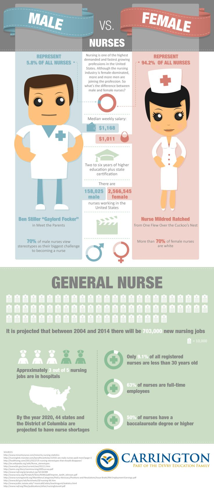 Benefits of dating a male nurse