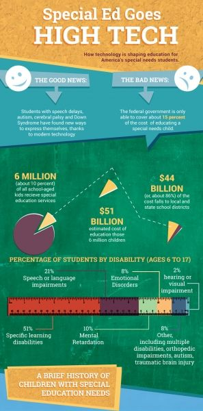 Educational Technology in Special Education Infographic