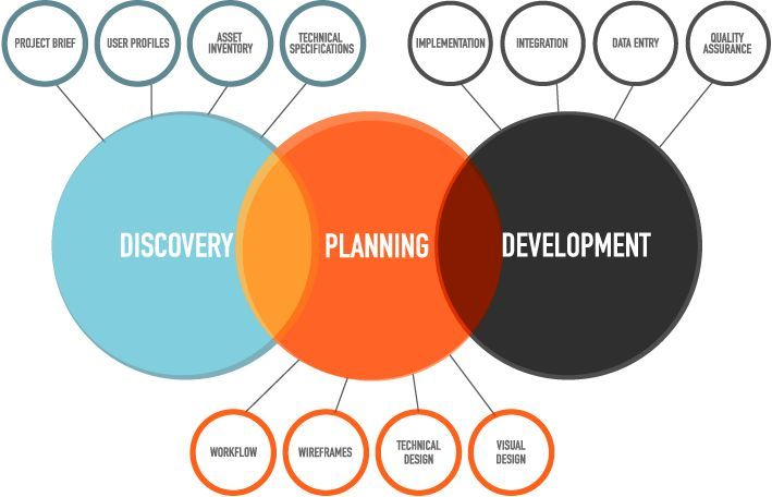17 best images about design thinking lean startup and for Design and development consultants
