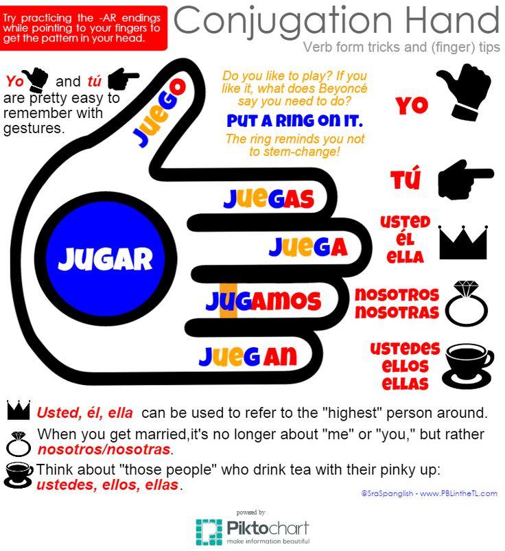 PBL in the TL: Conjugation Hand - New Twists