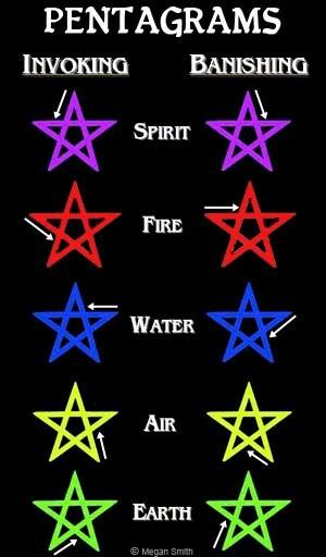 Pentagram invoking/banishing #Wicca