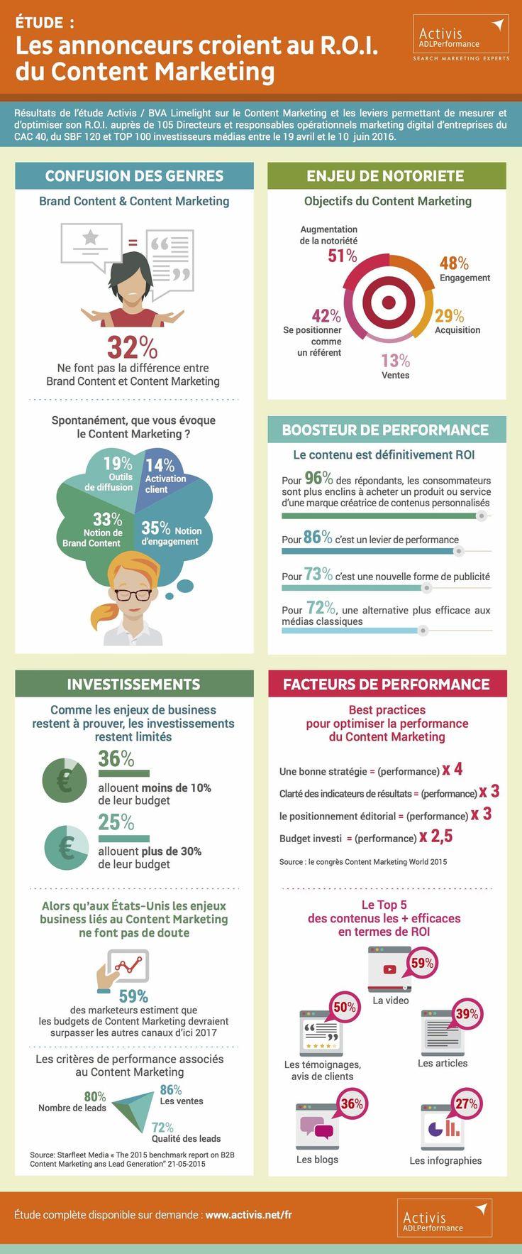 Les critères de performance du contenu #marketing : #vente et #prospection…