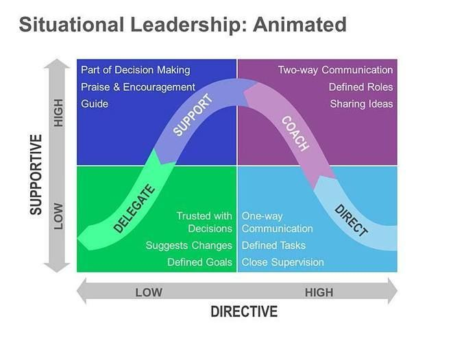 Situational Leadership - The Pros and Cons | Leadership, Effective leadership, Minding my own ...