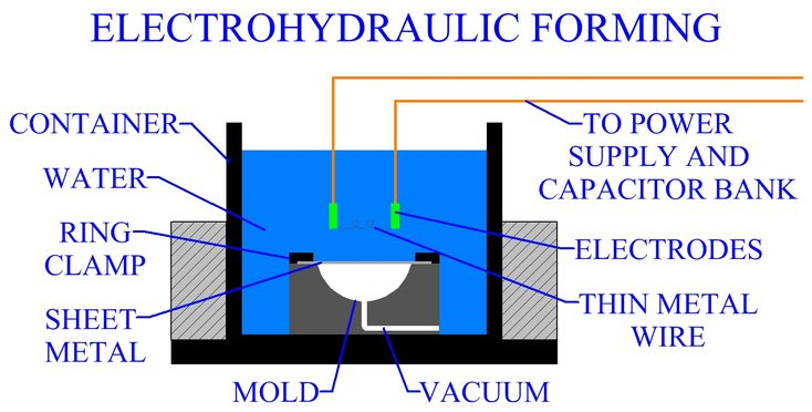 Electrohydraulic Forming