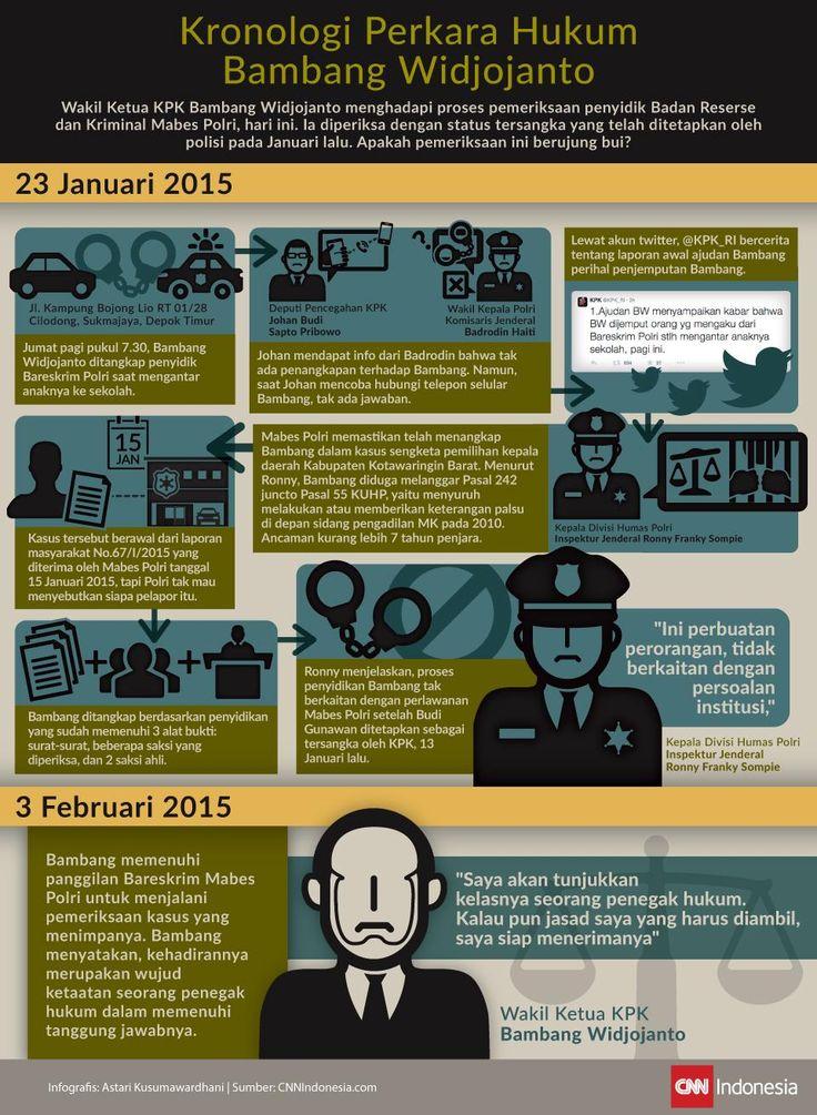 Kronologi Perkara Hukum Bambang Widjojanto