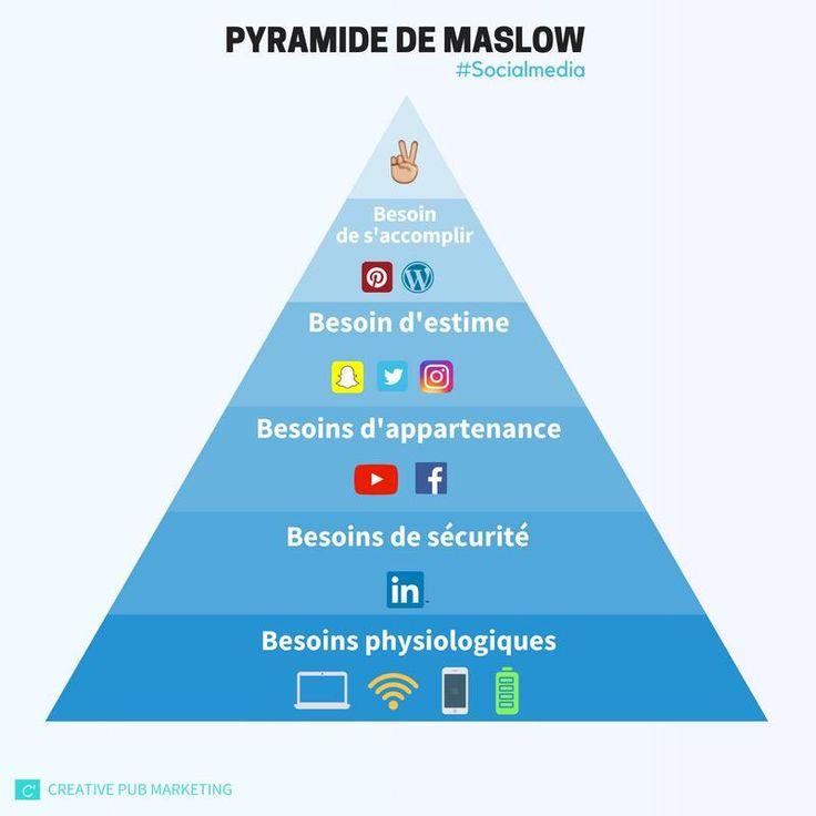La pyramide de Maslow du #SocialMedia