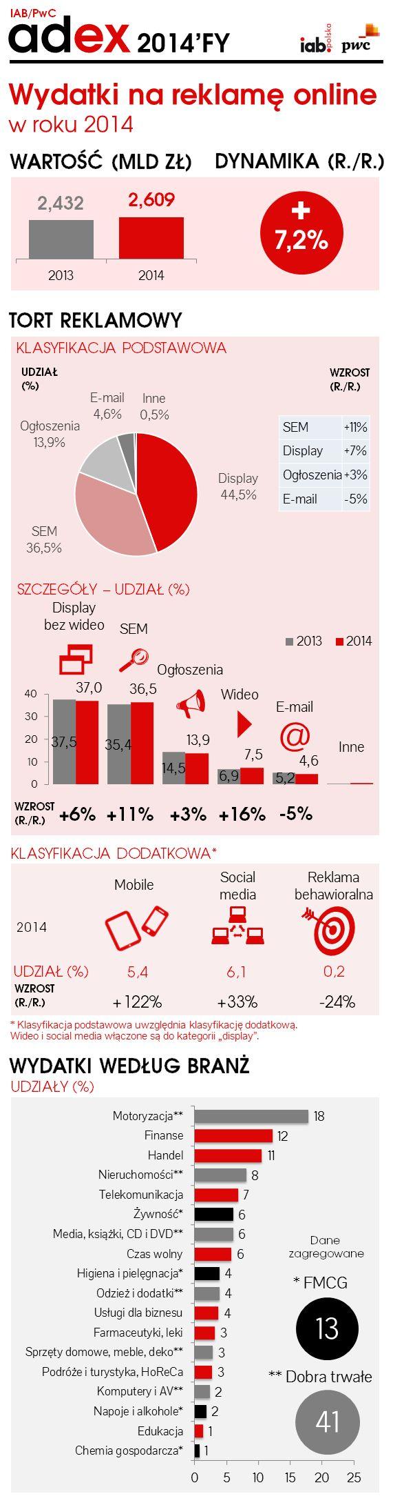Według badania AdEx, realizowanego przez PwC na zlecenie Związku Pracodawców Branży Internetowej IAB Polska, w 2014 roku dynamika reklamy online w Polsce wyniosła 7,2% i przełożyła się na dodatkowe 176 mln zł wydane na komunikację cyfrową w porównaniu do roku wcześniejszego. Wartość wydatków w roku ubiegłym wyniosła tym samym 2,6 mld złotych. Największą dynamiką wykazała się reklama w urządzeniach mobilnych, mediach społecznościowych oraz wideo online.