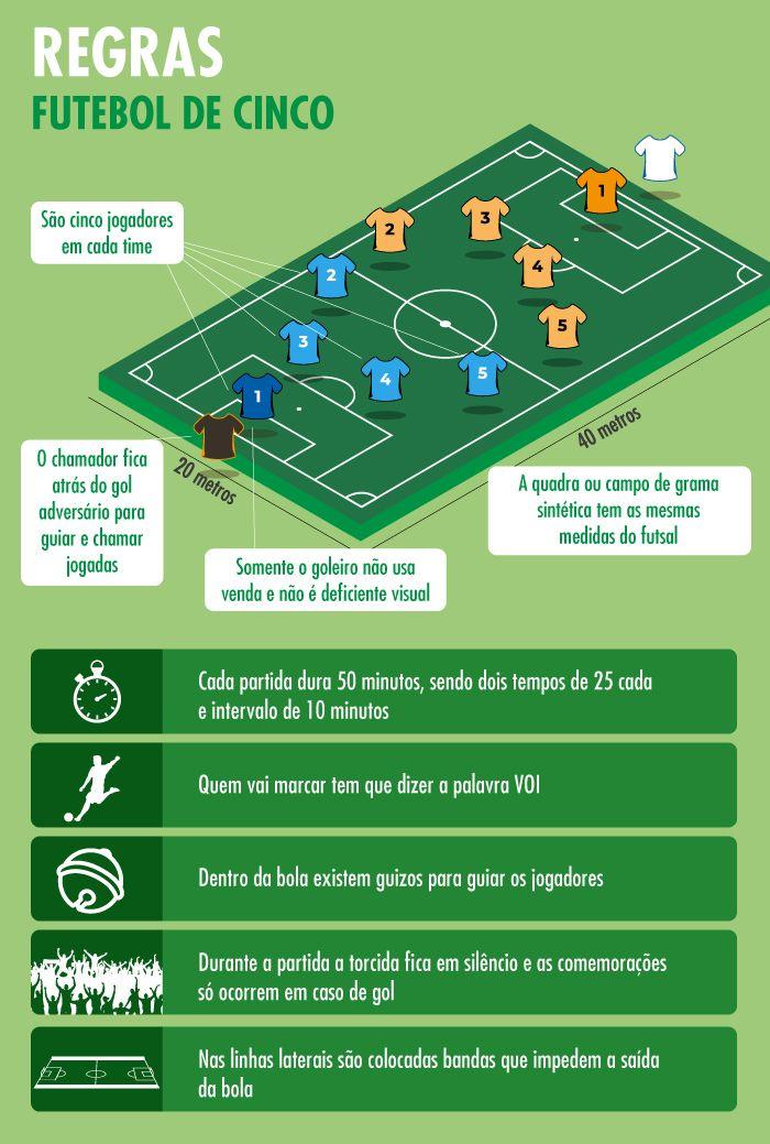 Resultado De Imagem Para Infograficos Futebol De 5 Futebol