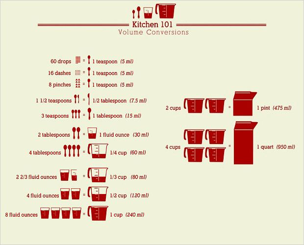 160 best meals count images on pinterest cooking food cooking kitchen tips and tricks conversion chart forumfinder Image collections