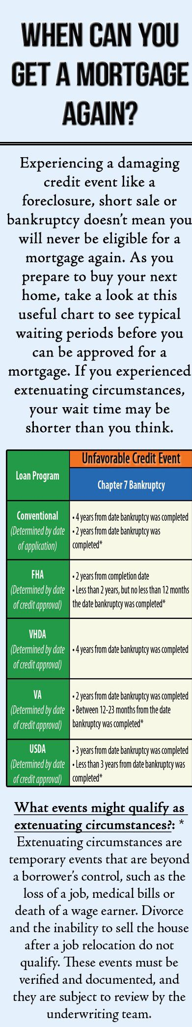 What Does an FHA Underwriter Look for During His Review?