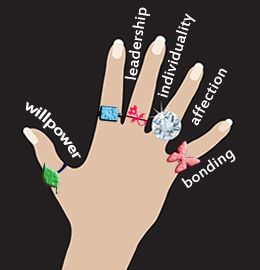 what does wearing rings on each finger actually