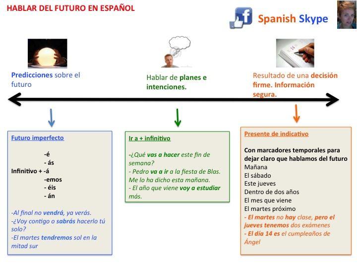 Les 143 meilleures images du tableau conjugaison futur for Conjugaison espagnol hablar