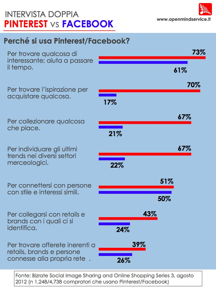 #PINTEREST VS. #FACEBOOK WHO WINS?
