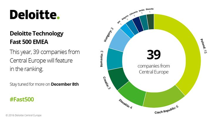 Deloitte Technology Fast 500 EMEA. This year 39 companies from Central Europe will feature in the ranking. #Fast500 #Fast500EMEA #Deloitte #CE #CentralEurope #Technology #Fast #500 #EMEA