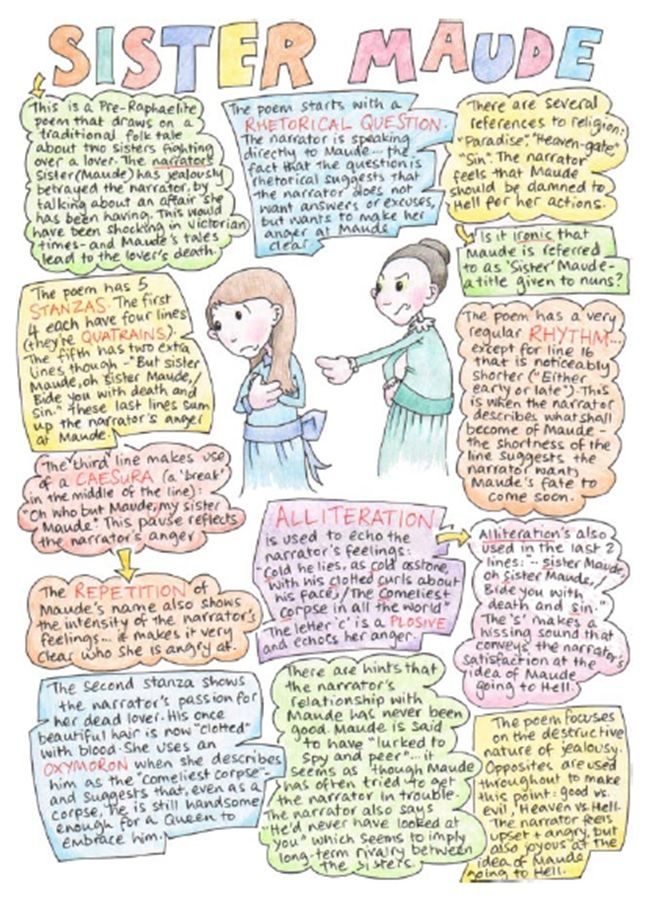 37 best aqa poetry anthology images on pinterest poetry use these ideas to annotate your poem fandeluxe Choice Image