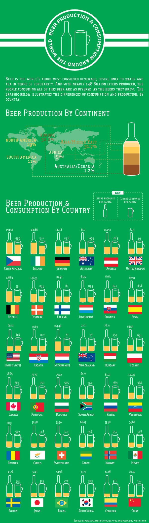 beer production and consumption  FOR A COUNTRY OF ONLY          23 MILLION PEOPLE,  AUSTRALIA LOVES ITS BEER!