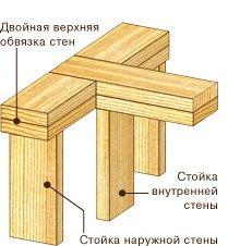 как сделать несущие внутренние каркасные деревянные стены: 16 тыс изображений найдено в Яндекс.Картинках